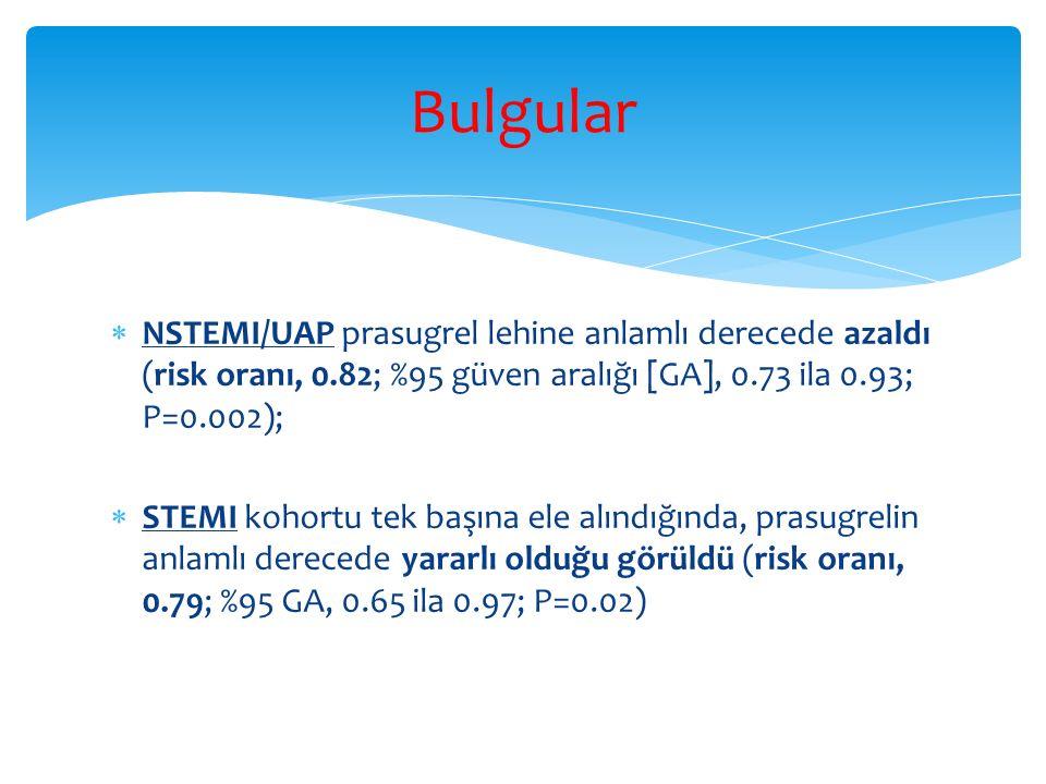 Bulgular NSTEMI/UAP prasugrel lehine anlamlı derecede azaldı (risk oranı, 0.82; %95 güven aralığı [GA], 0.73 ila 0.93; P=0.002);